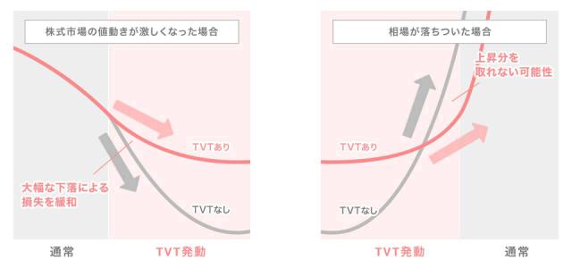 TVT機能発動について