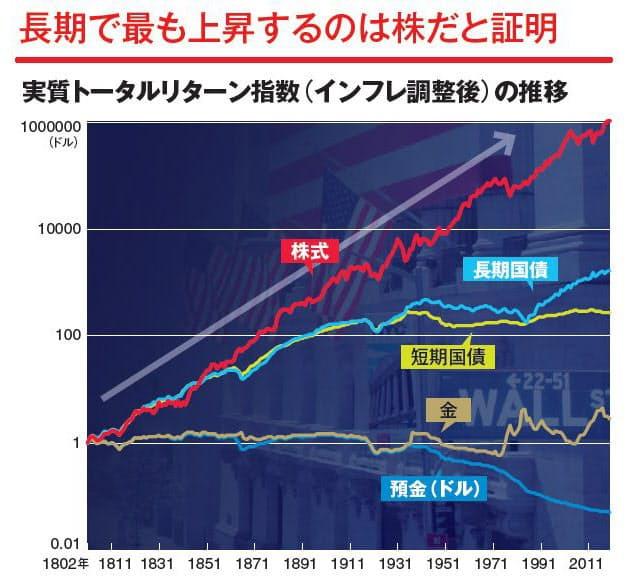 ウェルスナビの株式は長期的には上昇
