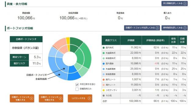 松井証券の投信工房の運用実績
